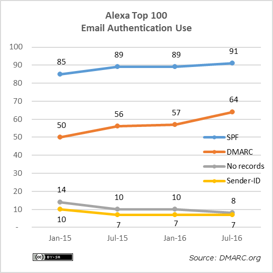 alexa-100-protocols-2016-07