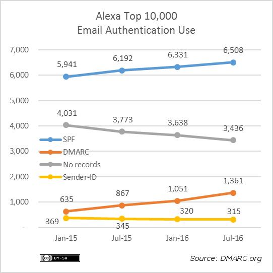 alexa-10k-protocols-2016-07