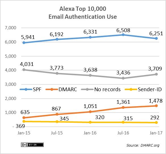 alexa-10k-protocols-2017-01