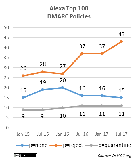 shows the DMARC policies used by those Alexa Top 100 domains using DMARC