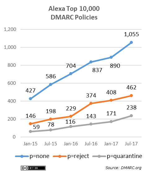 alexa-top-10k-dmarc-policies-2017-07