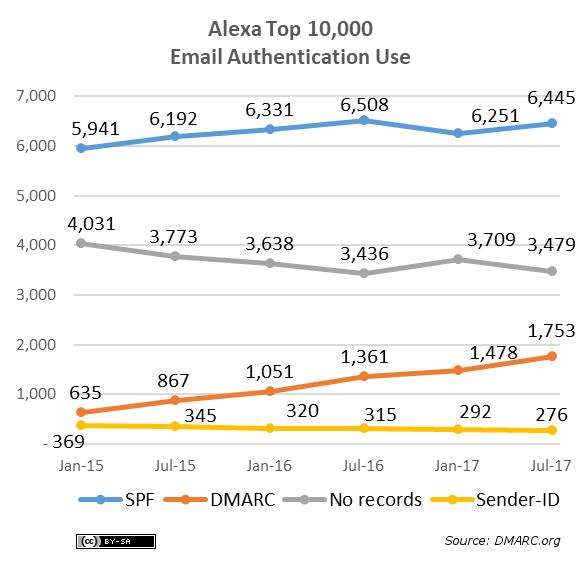 alexa-10k-protocols-2017-07