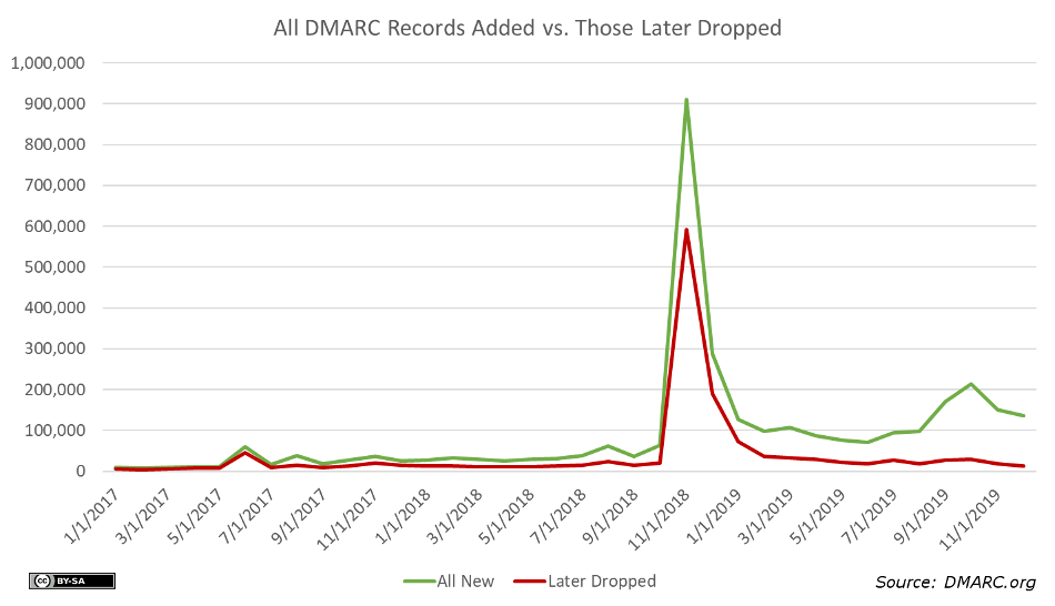All DMARC Records Added vs. Those Later Dropped By Month