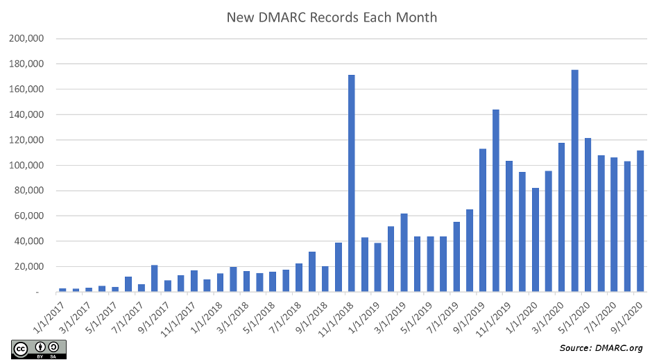 New DMARC Records By Month