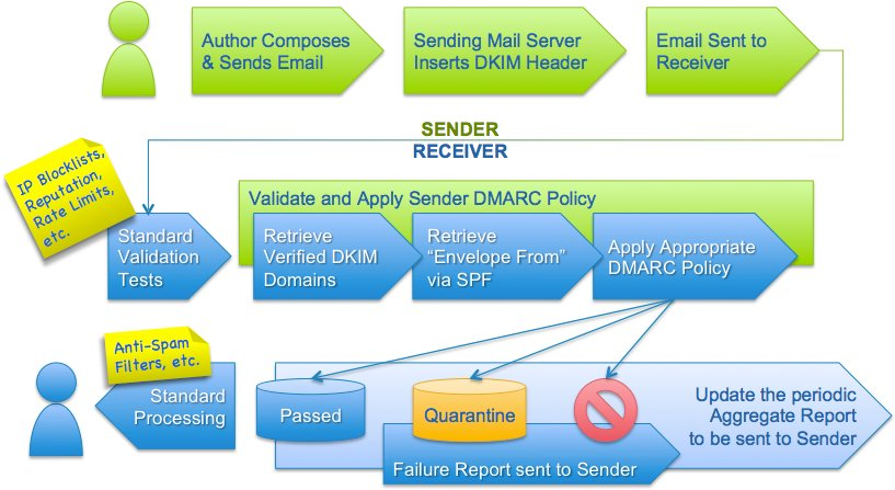 DMARC authentication flow