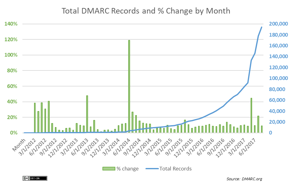 total-dmarc-records-and-pct-monthly-2017-09