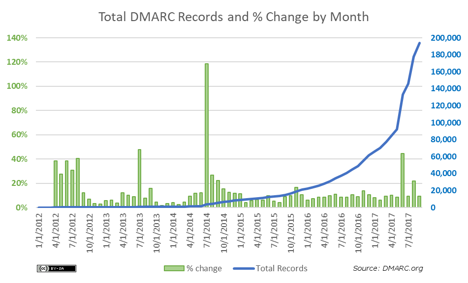 total-dmarc-records-and-pct-monthly-2017-09-v3