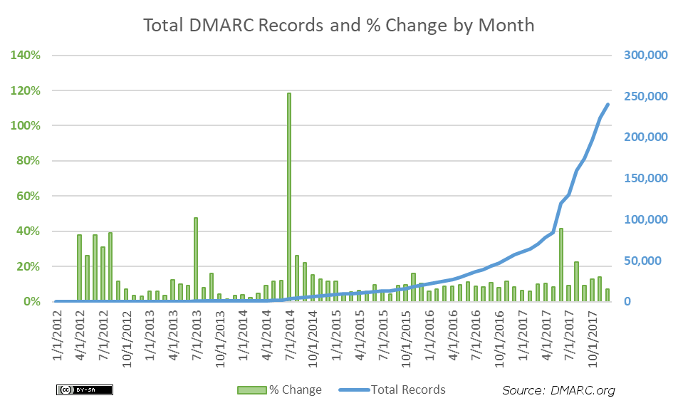 total-dmarc-records-and-pct-monthly-2017-12