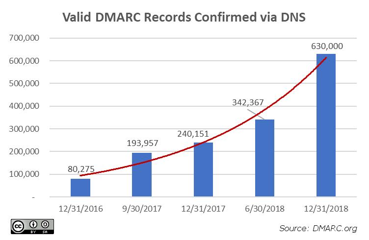 DMARC-YoY-2016-2018--752x490