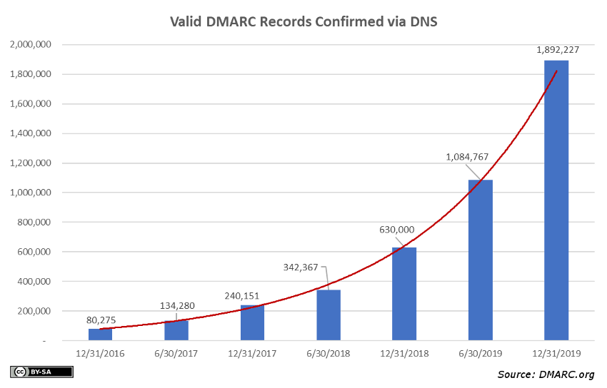 DMARC-YoY-growth-2019q4-850x544-1