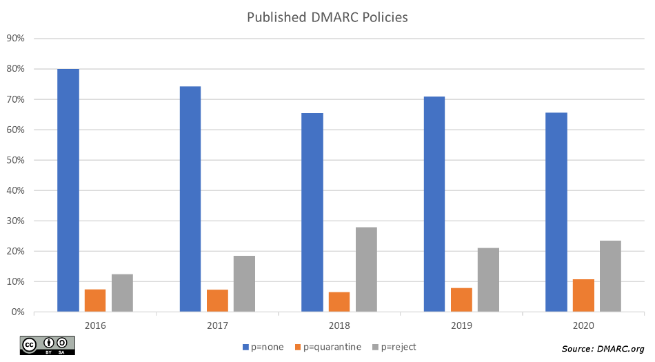 DMARC Policy Mix, CY2020
