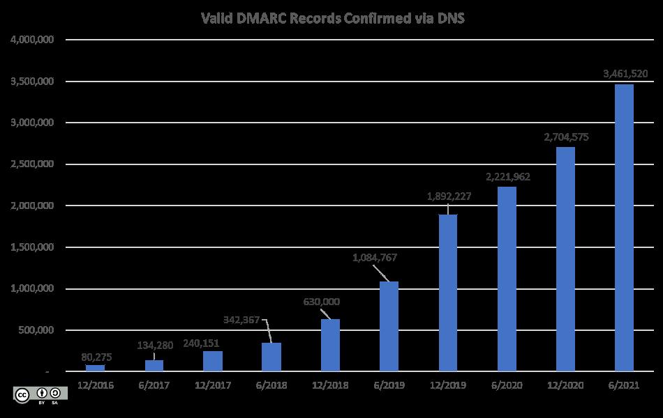DMARC-YoY-growth-2021q2-950x600